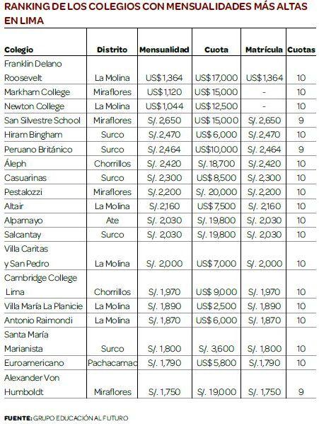 Colegios más caros de lima