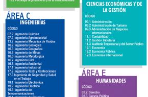 Carreras Profesionales UNMSM – Universidad Mayor de San Marcos