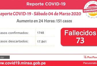 Reporte Coronavirus hoy Sábado 04 Abril 2020